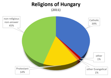 Religions of Hungary (2011)